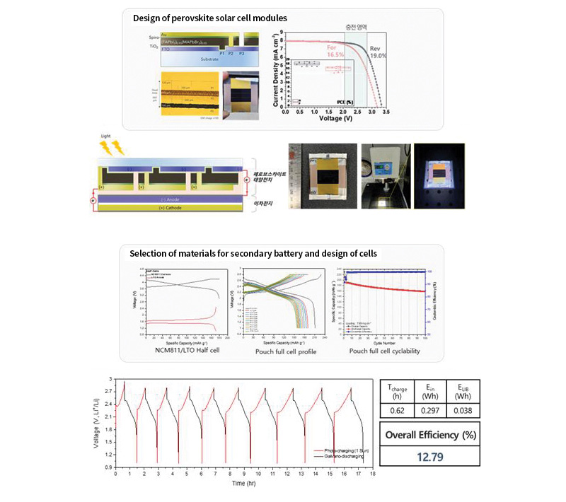 Design of perovskite solar cell modules, Selection of materials for secondary battery and design of cells
